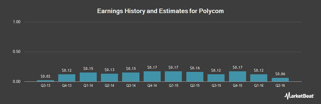 Earnings by Quarter for Polycom (NASDAQ:PLCM)