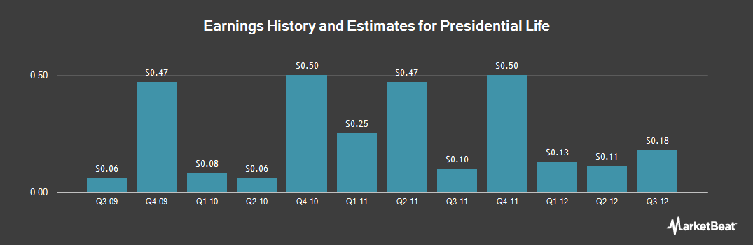 Earnings by Quarter for Presidential Life (NASDAQ:PLFE)