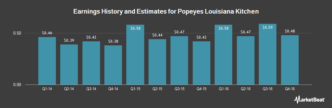 Earnings by Quarter for Popeyes Louisiana Kitchen (NASDAQ:PLKI)