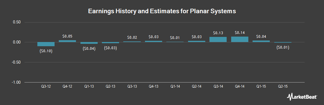 Earnings by Quarter for Planar Systems (NASDAQ:PLNR)