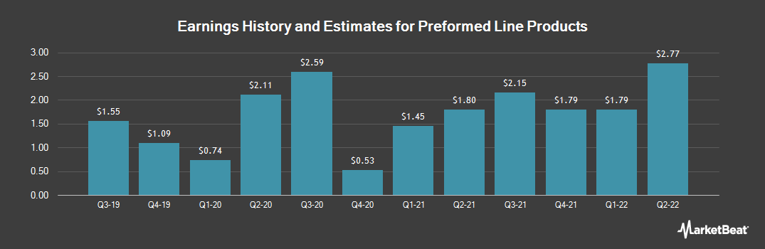 Earnings by Quarter for Preformed Line Products (NASDAQ:PLPC)