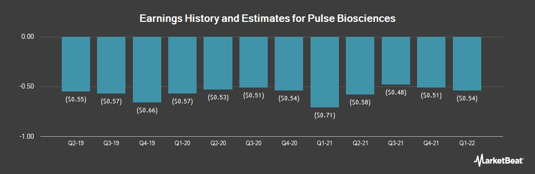 Earnings by Quarter for Pulse Biosciences (NASDAQ:PLSE)