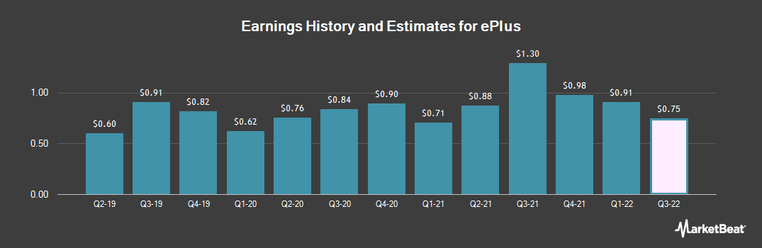Earnings by Quarter for ePlus (NASDAQ:PLUS)