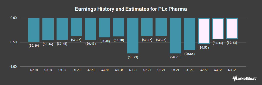 Earnings by Quarter for PLx Pharma (NASDAQ:PLXP)