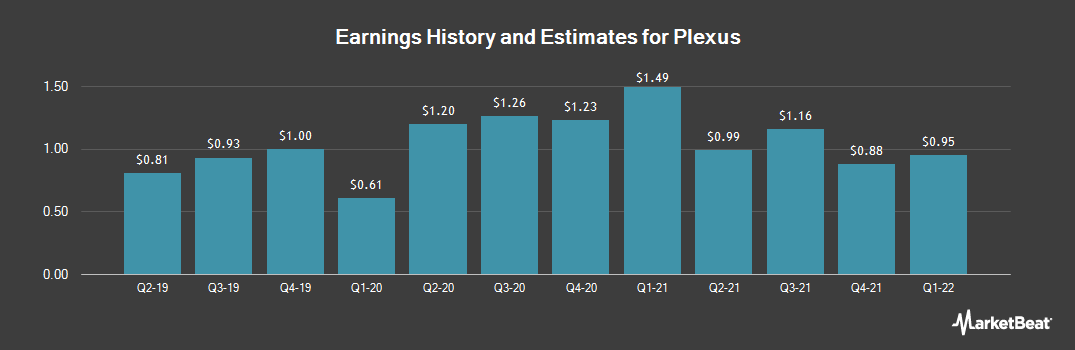 Earnings by Quarter for Plexus Corp. (NASDAQ:PLXS)