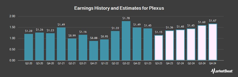 Earnings by Quarter for Plexus (NASDAQ:PLXS)