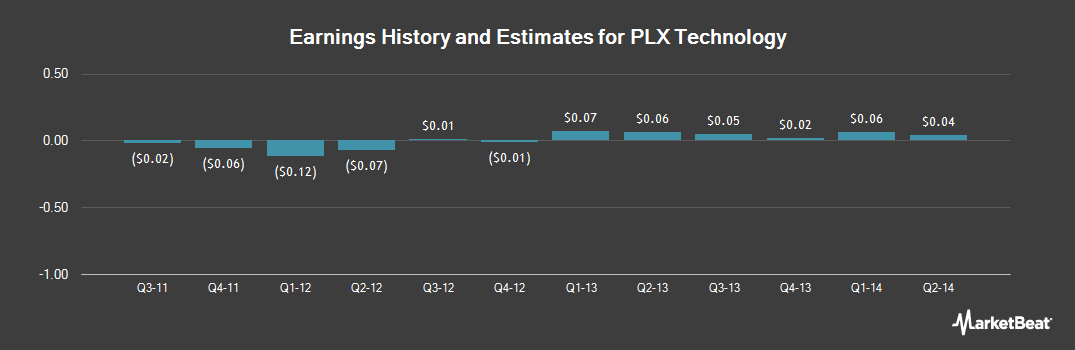 Earnings by Quarter for PLX Technology (NASDAQ:PLXT)