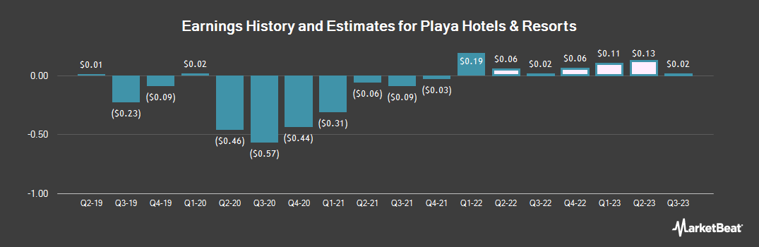Earnings by Quarter for Playa Hotels & Resorts (NASDAQ:PLYA)