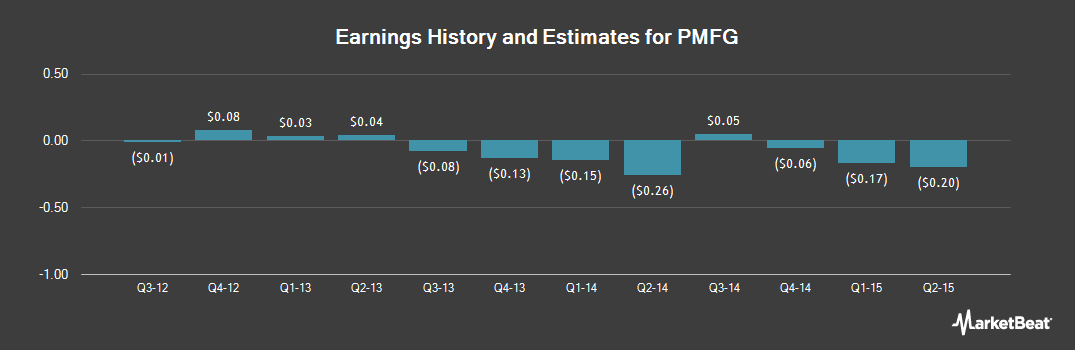 Earnings by Quarter for PMFG (NASDAQ:PMFG)