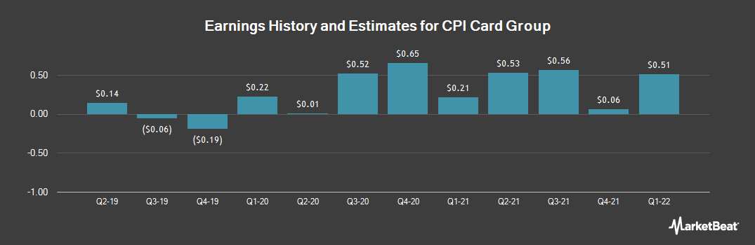 Earnings by Quarter for CPI Card Group (NASDAQ:PMTS)
