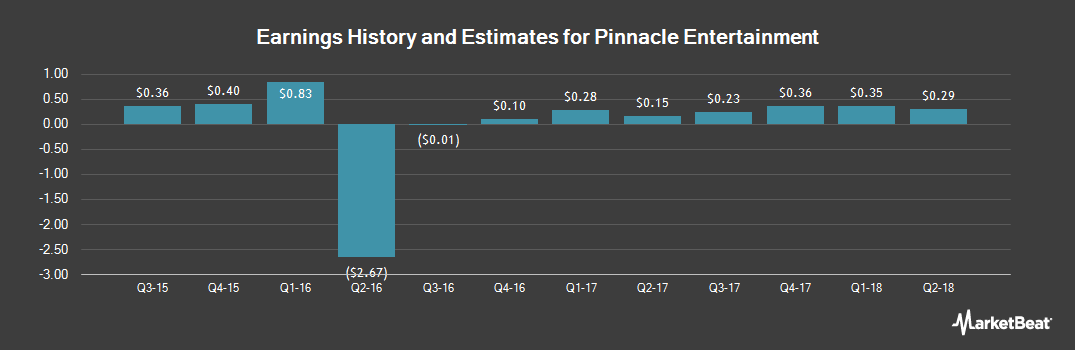 Earnings by Quarter for Pinnacle Entertainment (NASDAQ:PNK)