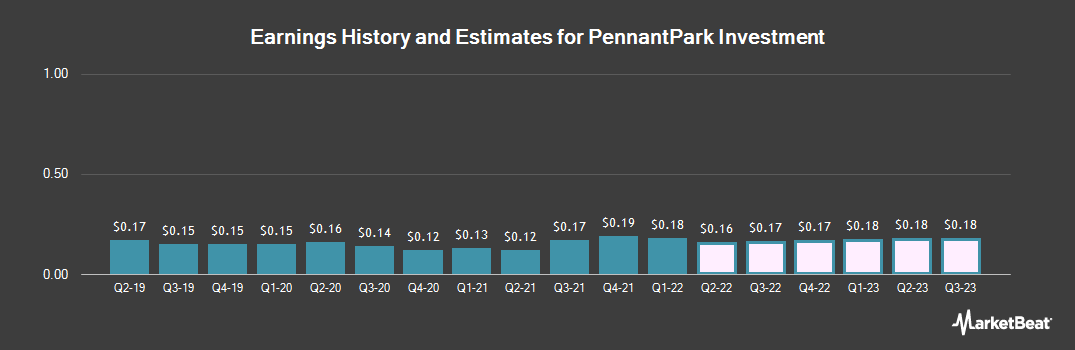 Earnings by Quarter for PennantPark Investment Corporation (NASDAQ:PNNT)