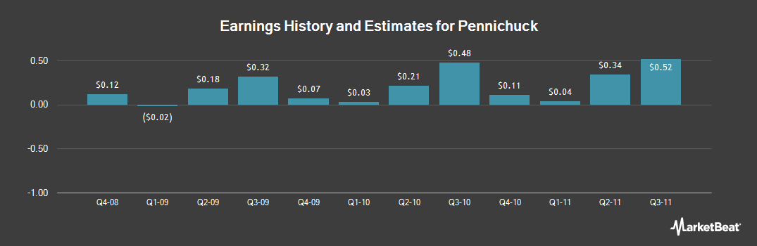 Earnings by Quarter for Pennichuck (NASDAQ:PNNW)