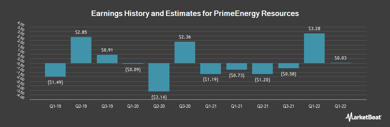 Earnings by Quarter for PrimeEnergy (NASDAQ:PNRG)