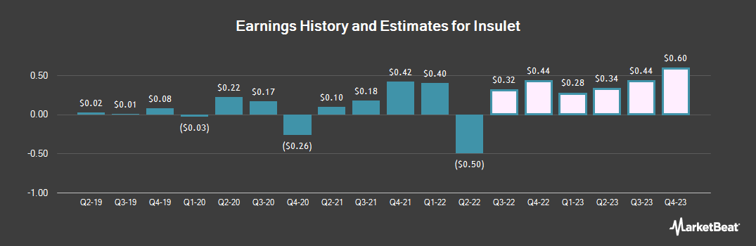 Earnings by Quarter for Insulet Corporation (NASDAQ:PODD)