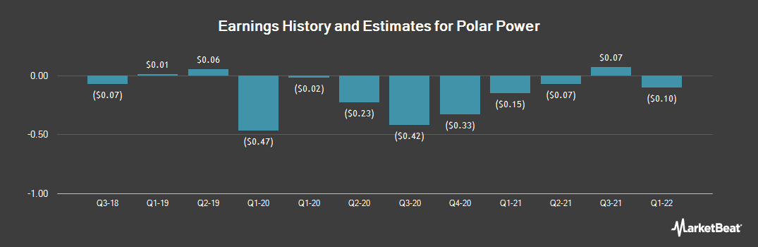 Earnings by Quarter for Polar Power (NASDAQ:POLA)