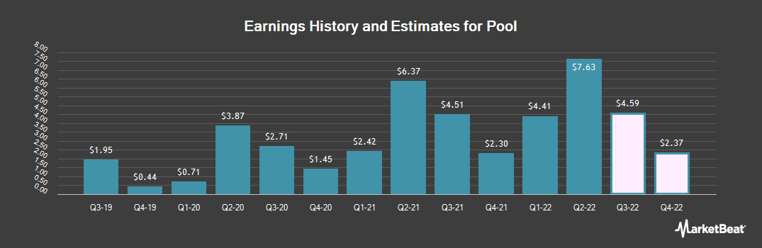 Earnings by Quarter for Pool Corporation (NASDAQ:POOL)