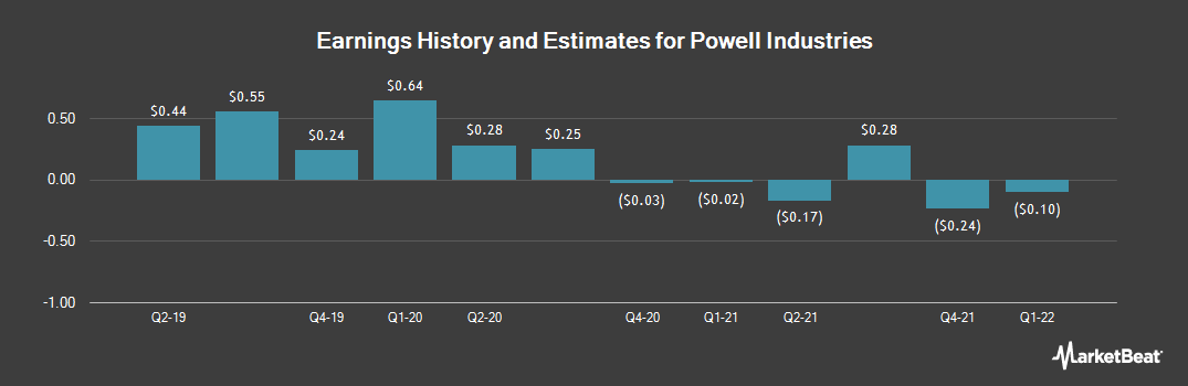 Earnings by Quarter for Powell Industries (NASDAQ:POWL)