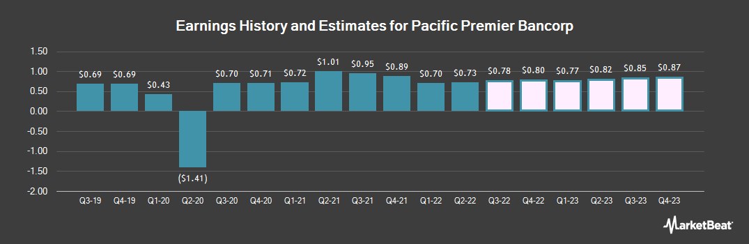 Earnings by Quarter for Pacific Premier Bancorp (NASDAQ:PPBI)