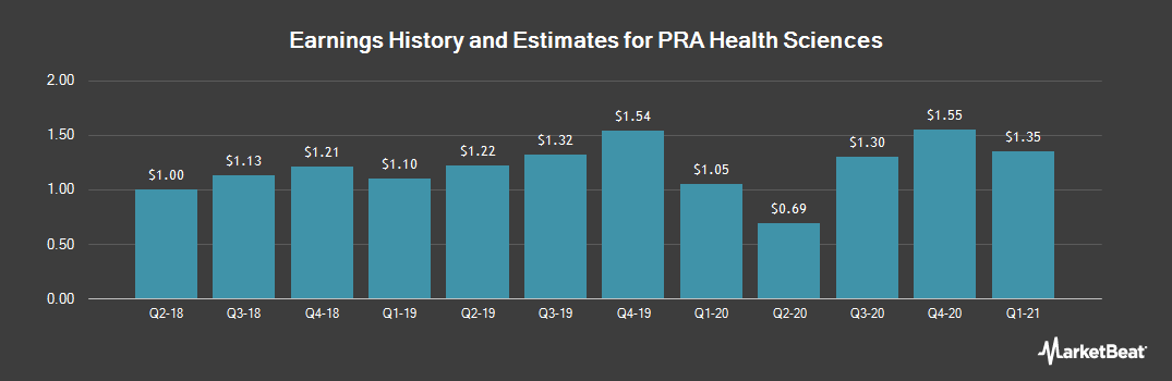 Earnings by Quarter for PRA Health Sciences (NASDAQ:PRAH)