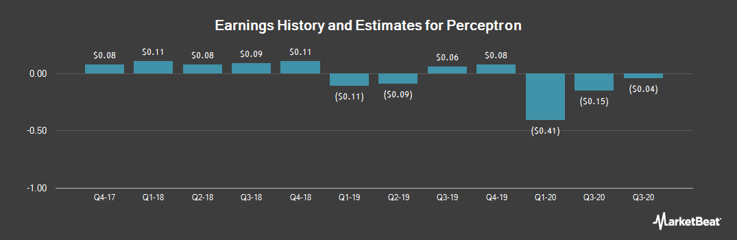 Earnings by Quarter for Perceptron (NASDAQ:PRCP)