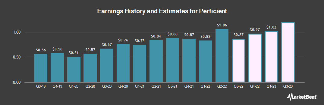Earnings by Quarter for Perficient (NASDAQ:PRFT)