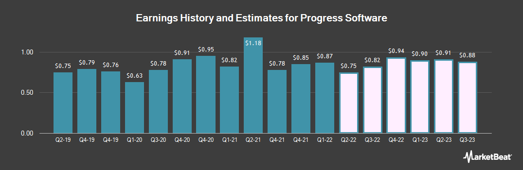 Earnings by Quarter for Progress Software Corporation (NASDAQ:PRGS)