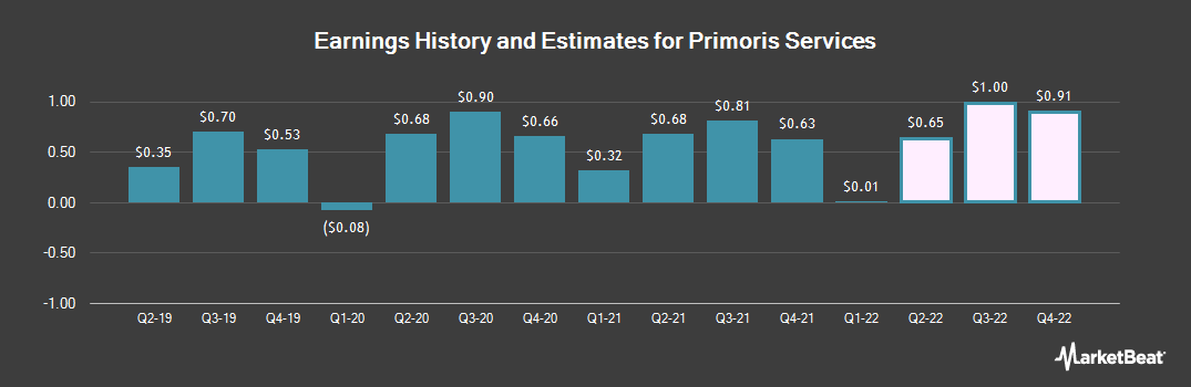 Earnings by Quarter for Primoris Services Corporation (NASDAQ:PRIM)