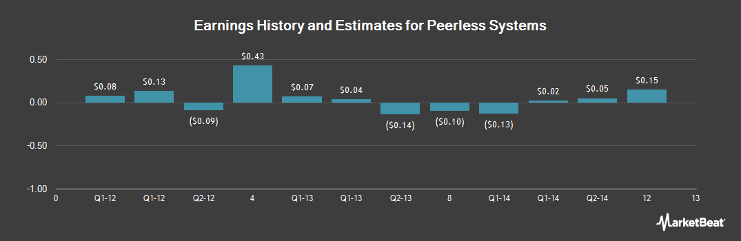 Earnings by Quarter for Peerless Systems (NASDAQ:PRLS)