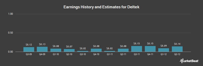 Earnings by Quarter for Deltek (NASDAQ:PROJ)