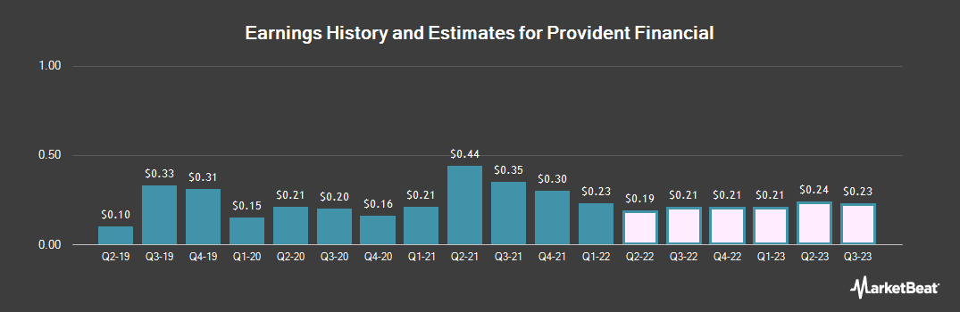 Earnings by Quarter for Provident Financial (NASDAQ:PROV)