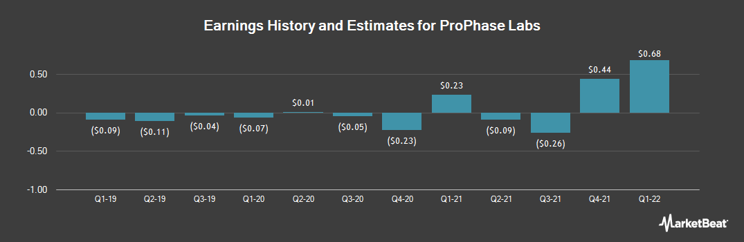 Earnings by Quarter for ProPhase Labs (NASDAQ:PRPH)