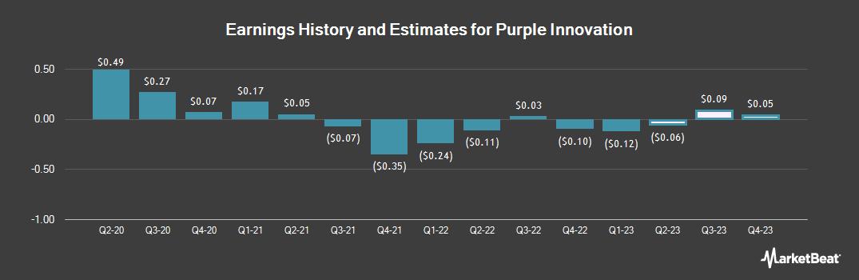 Earnings by Quarter for Purple Innovation (NASDAQ:PRPL)