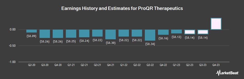 Earnings by Quarter for ProQR Therapeutics (NASDAQ:PRQR)