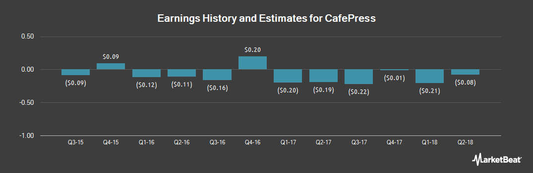 Earnings by Quarter for CafePress (NASDAQ:PRSS)