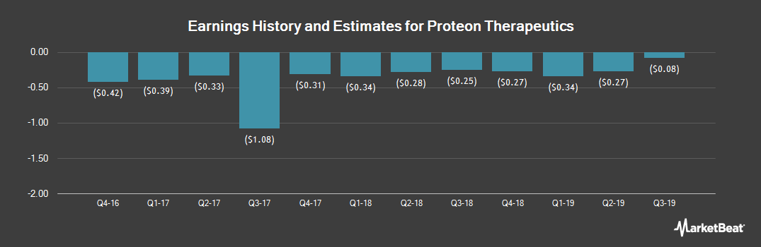 Earnings by Quarter for Proteon Therapeutics (NASDAQ:PRTO)