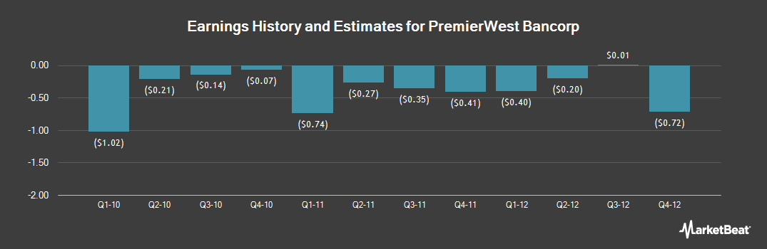 Earnings by Quarter for PremierWest Bancorp (NASDAQ:PRWT)