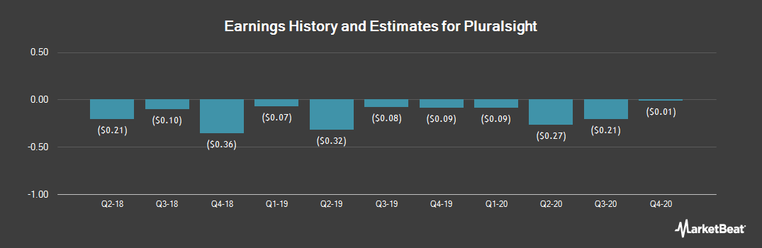 Earnings by Quarter for Pluralsight (NASDAQ:PS)