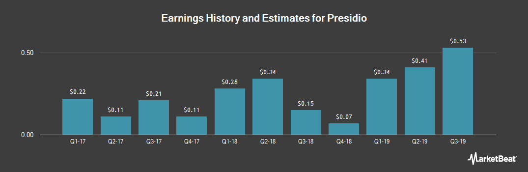 Earnings by Quarter for Presidio (NASDAQ:PSDO)