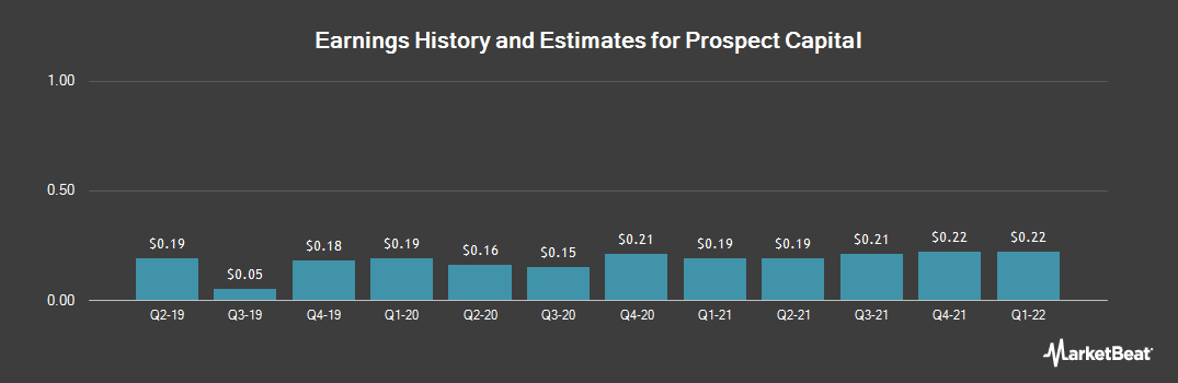 Earnings by Quarter for Prospect Capital (NASDAQ:PSEC)