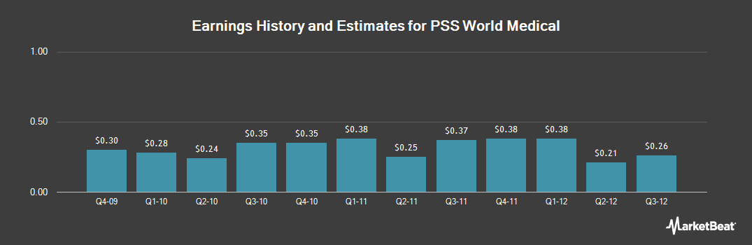 Earnings by Quarter for PSS World Medical (NASDAQ:PSSI)