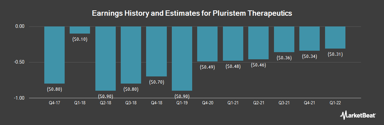 Earnings by Quarter for Pluristem Therapeutics (NASDAQ:PSTI)