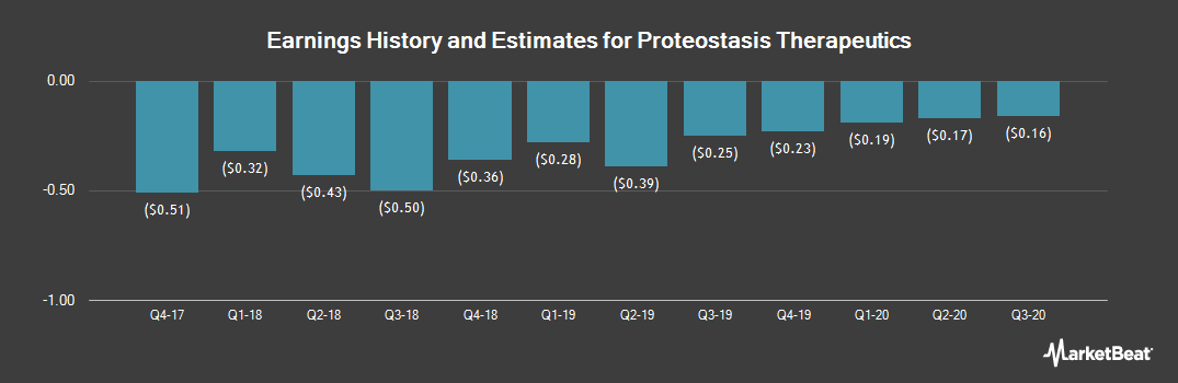 Earnings by Quarter for Proteostasis Therapeutics (NASDAQ:PTI)