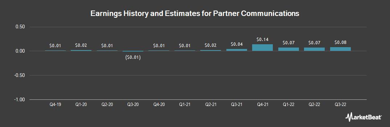 Earnings by Quarter for Partner Communications Company Ltd (NASDAQ:PTNR)