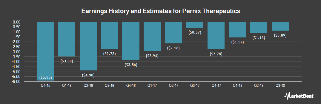 Earnings by Quarter for Pernix Therapeutics Holdings (NASDAQ:PTX)