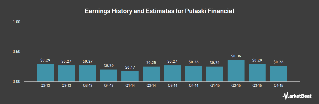 Earnings by Quarter for Pulaski Financial Corp (NASDAQ:PULB)