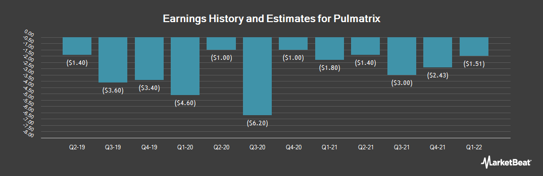 Earnings by Quarter for Pulmatrix (NASDAQ:PULM)