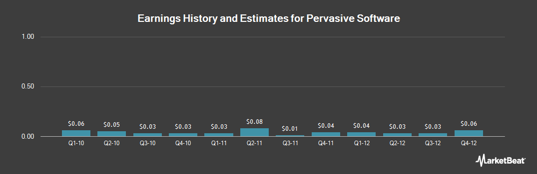 Earnings by Quarter for Pervasive Software (NASDAQ:PVSW)