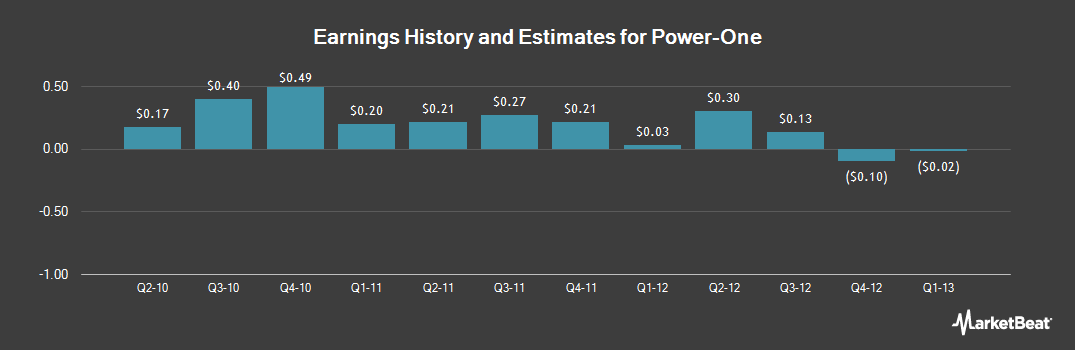 Earnings by Quarter for Power One (NASDAQ:PWER)