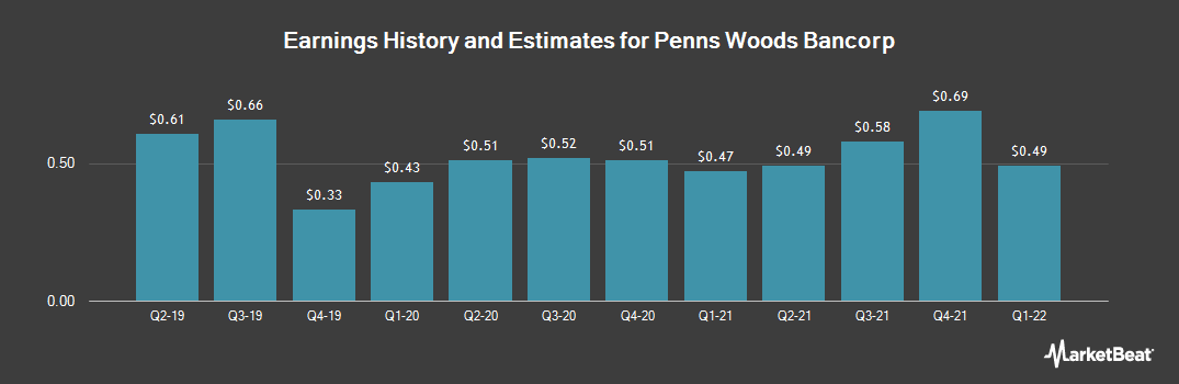 Earnings by Quarter for Penns Woods Bancorp (NASDAQ:PWOD)